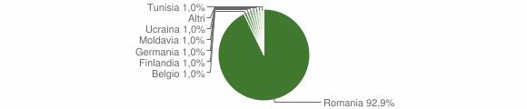 Grafico cittadinanza stranieri - Molochio 2018
