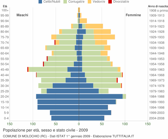 Grafico Popolazione per età, sesso e stato civile Comune di Molochio (RC)