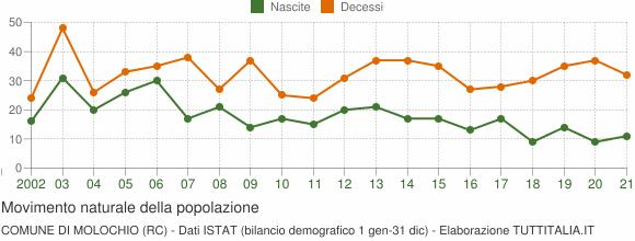 Grafico movimento naturale della popolazione Comune di Molochio (RC)