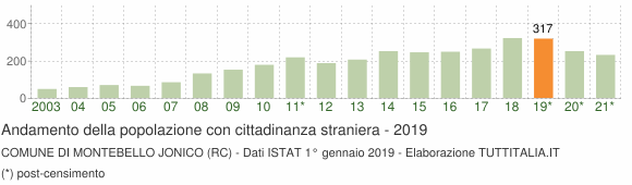 Grafico andamento popolazione stranieri Comune di Montebello Jonico (RC)