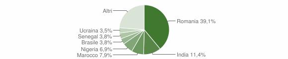 Grafico cittadinanza stranieri - Montebello Jonico 2019
