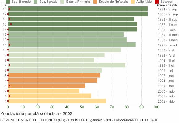 Grafico Popolazione in età scolastica - Montebello Jonico 2003
