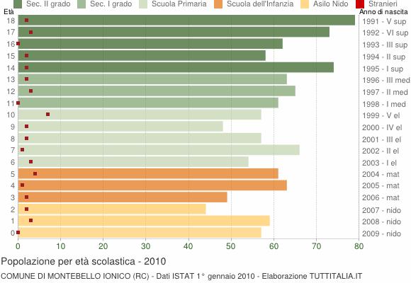 Grafico Popolazione in età scolastica - Montebello Jonico 2010
