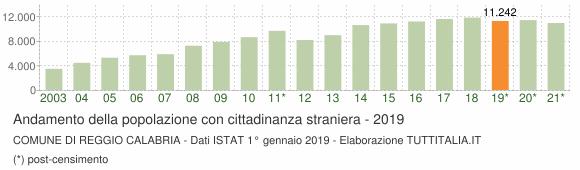 Grafico andamento popolazione stranieri Comune di Reggio Calabria
