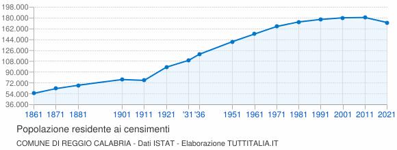 Grafico andamento storico popolazione Comune di Reggio Calabria