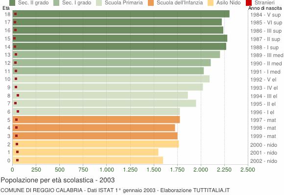 Grafico Popolazione in età scolastica - Reggio Calabria 2003