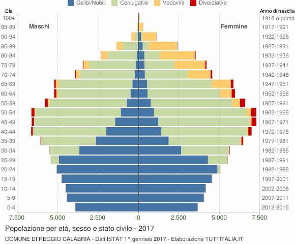Grafico Popolazione per età, sesso e stato civile Comune di Reggio Calabria