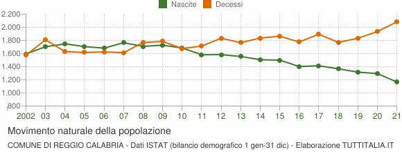 Grafico movimento naturale della popolazione Comune di Reggio Calabria