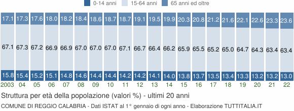 Grafico struttura della popolazione Comune di Reggio Calabria