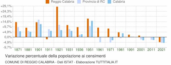Grafico variazione percentuale della popolazione Comune di Reggio Calabria