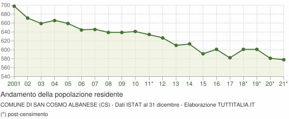 Andamento popolazione Comune di San Cosmo Albanese (CS)