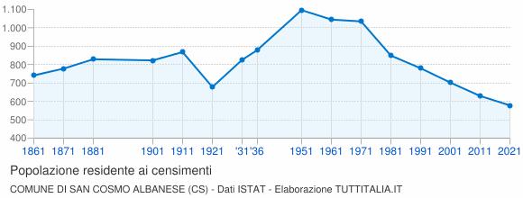 Grafico andamento storico popolazione Comune di San Cosmo Albanese (CS)