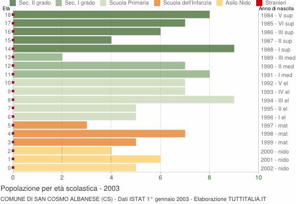 Grafico Popolazione in età scolastica - San Cosmo Albanese 2003