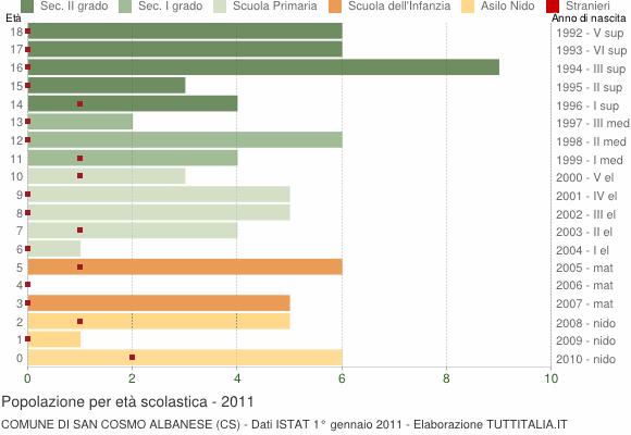 Grafico Popolazione in età scolastica - San Cosmo Albanese 2011