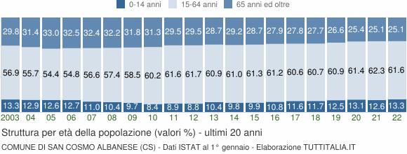 Grafico struttura della popolazione Comune di San Cosmo Albanese (CS)