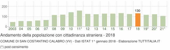 Grafico andamento popolazione stranieri Comune di San Costantino Calabro (VV)