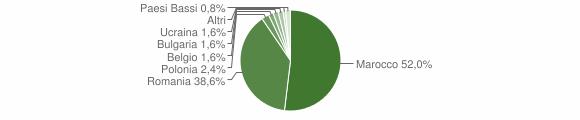 Grafico cittadinanza stranieri - San Costantino Calabro 2014