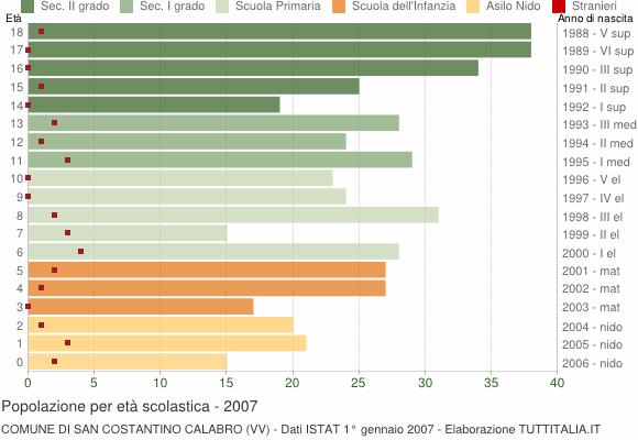 Grafico Popolazione in età scolastica - San Costantino Calabro 2007