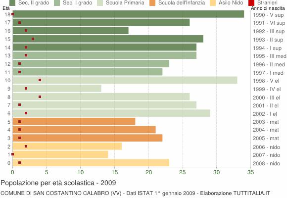 Grafico Popolazione in età scolastica - San Costantino Calabro 2009