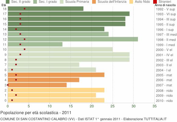 Grafico Popolazione in età scolastica - San Costantino Calabro 2011