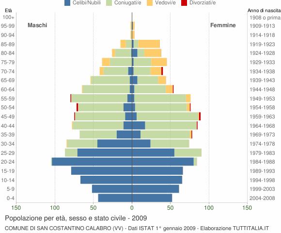 Grafico Popolazione per età, sesso e stato civile Comune di San Costantino Calabro (VV)