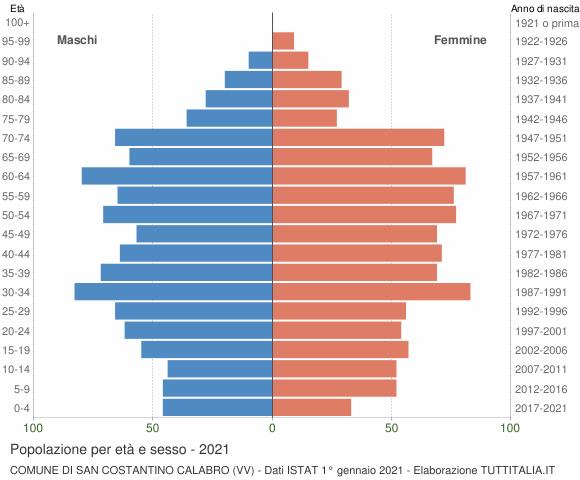 Grafico Popolazione per età e sesso Comune di San Costantino Calabro (VV)