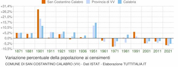 Grafico variazione percentuale della popolazione Comune di San Costantino Calabro (VV)