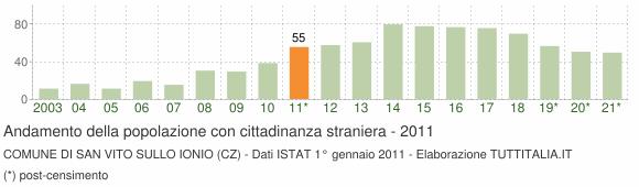 Grafico andamento popolazione stranieri Comune di San Vito sullo Ionio (CZ)