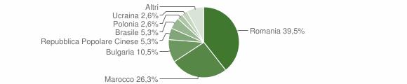 Grafico cittadinanza stranieri - San Vito sullo Ionio 2010
