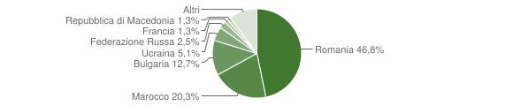 Grafico cittadinanza stranieri - San Vito sullo Ionio 2014