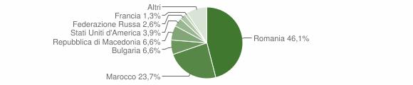 Grafico cittadinanza stranieri - San Vito sullo Ionio 2016