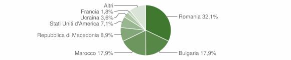 Grafico cittadinanza stranieri - San Vito sullo Ionio 2019