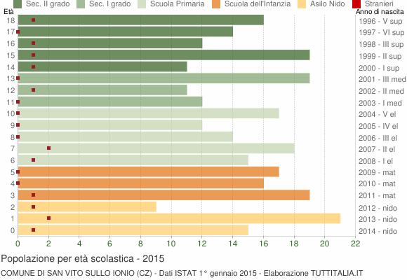 Grafico Popolazione in età scolastica - San Vito sullo Ionio 2015