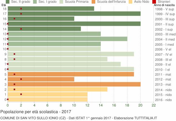 Grafico Popolazione in età scolastica - San Vito sullo Ionio 2017