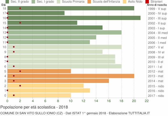 Grafico Popolazione in età scolastica - San Vito sullo Ionio 2018