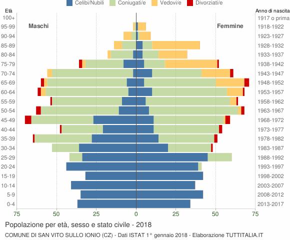 Grafico Popolazione per età, sesso e stato civile Comune di San Vito sullo Ionio (CZ)