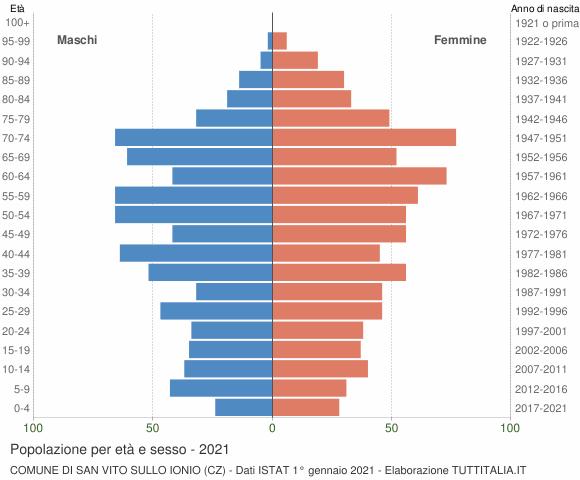 Grafico Popolazione per età e sesso Comune di San Vito sullo Ionio (CZ)