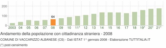 Grafico andamento popolazione stranieri Comune di Vaccarizzo Albanese (CS)