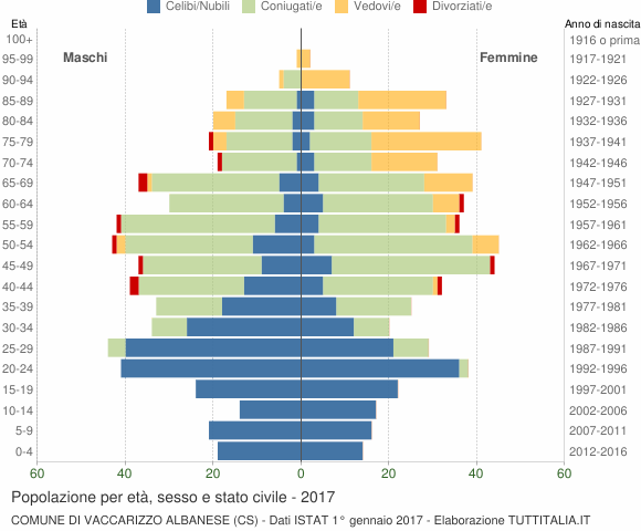 Grafico Popolazione per età, sesso e stato civile Comune di Vaccarizzo Albanese (CS)