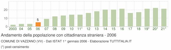 Grafico andamento popolazione stranieri Comune di Vazzano (VV)