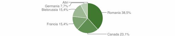 Grafico cittadinanza stranieri - Vazzano 2009