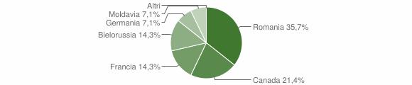 Grafico cittadinanza stranieri - Vazzano 2011
