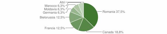 Grafico cittadinanza stranieri - Vazzano 2012