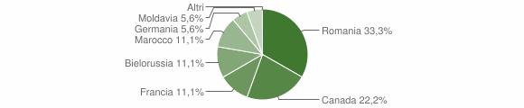 Grafico cittadinanza stranieri - Vazzano 2013