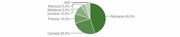 Grafico cittadinanza stranieri - Vazzano 2014