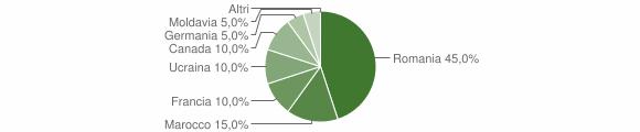 Grafico cittadinanza stranieri - Vazzano 2015