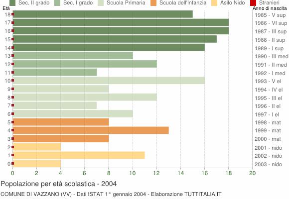 Grafico Popolazione in età scolastica - Vazzano 2004