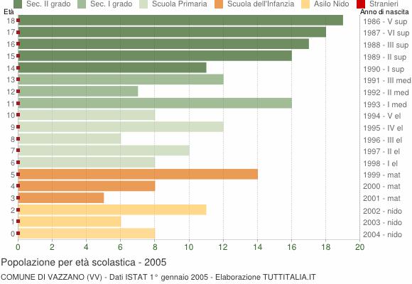 Grafico Popolazione in età scolastica - Vazzano 2005