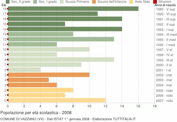 Grafico Popolazione in età scolastica - Vazzano 2008