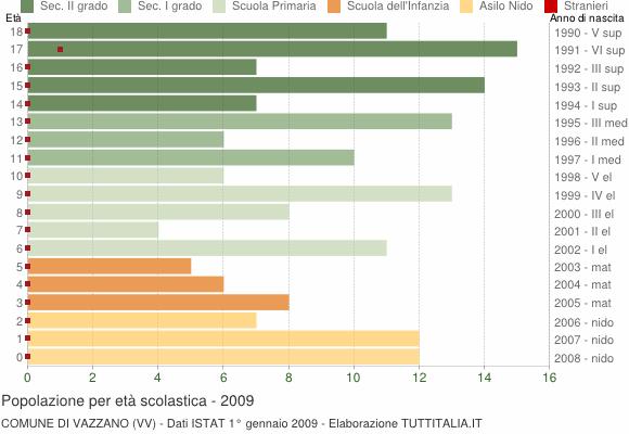 Grafico Popolazione in età scolastica - Vazzano 2009